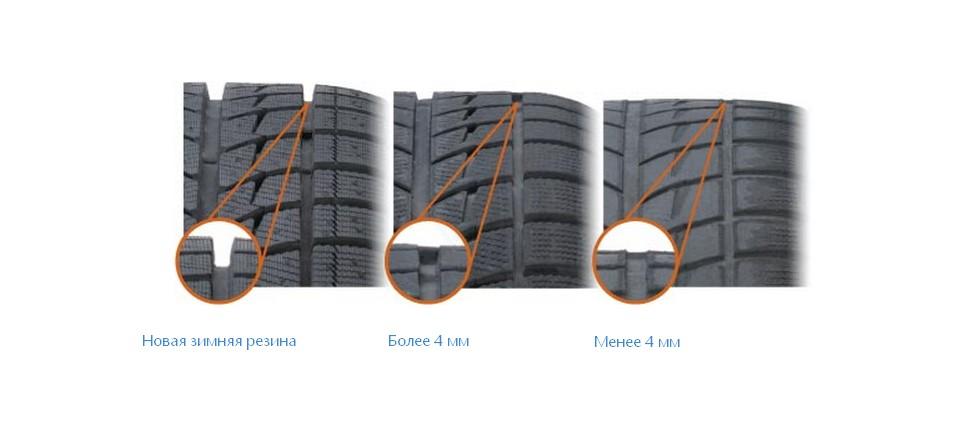 Пример износа легковой покрышки в пределах и за пределами 1,6 мм
