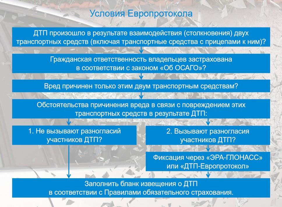 Новые условия для составления европротокола 2020