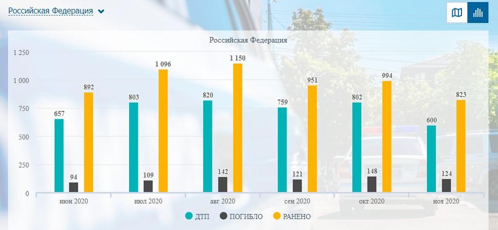 Статистика ГАИ по количеству ДТП из-за сломанных автомобилей