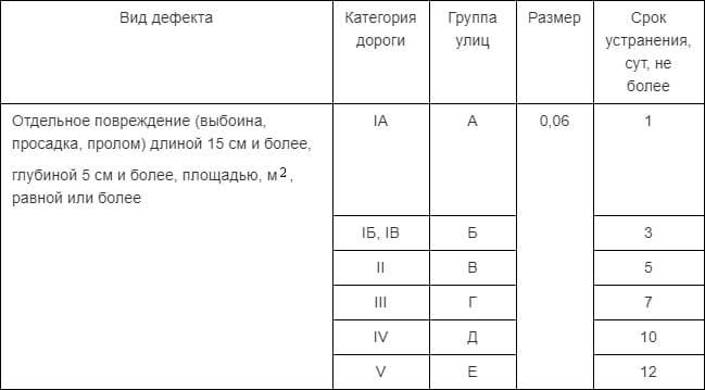 GOST_i_trebovaniya_k_glubine_shirine_i_d