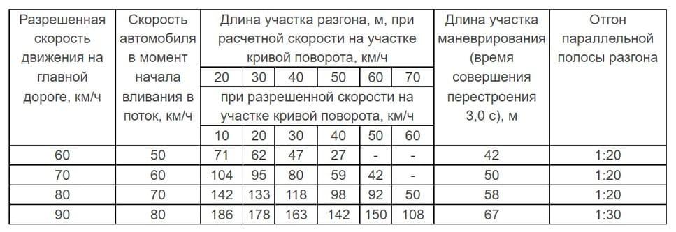Таблица разрешённой длины полосы разгона по ГОСТу