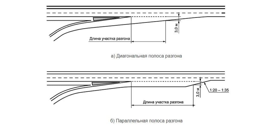 Знак Уступи дорогу, границы перекрёстка и зона действия